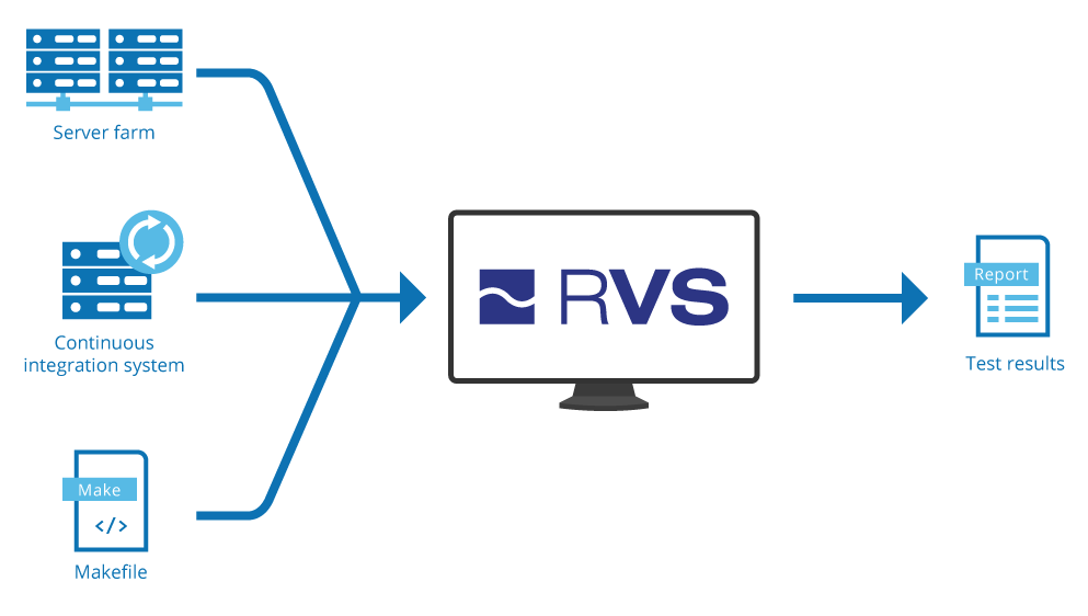 Automated testing with RVS