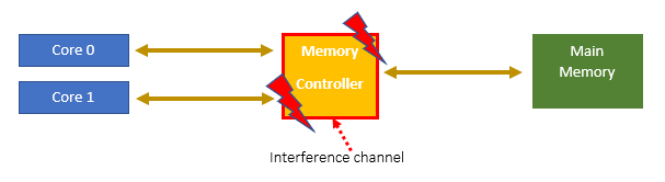 Interference channels