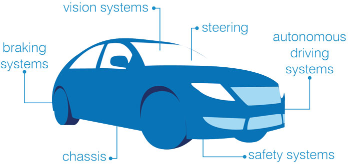 Automotive software testing
