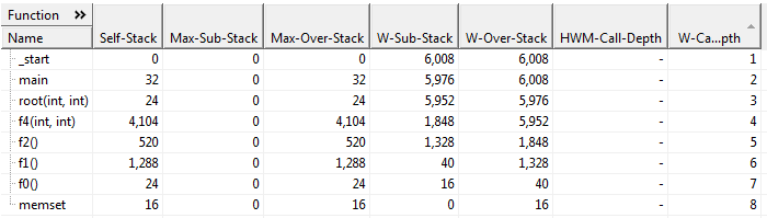stack usage table